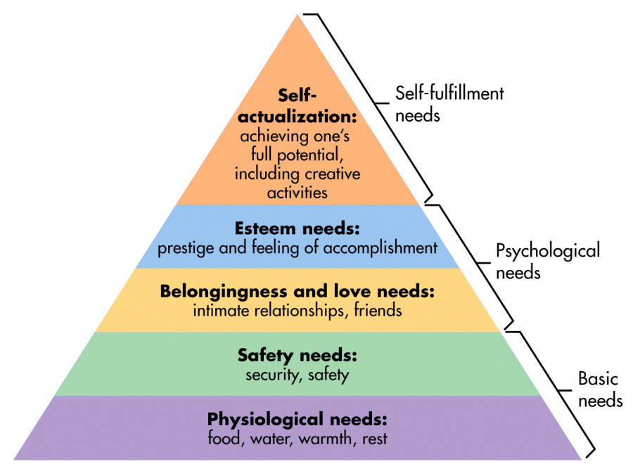 Maslow's hierarchy of needs describes 5 levels of human needs which reflect the ideals of a successful life.